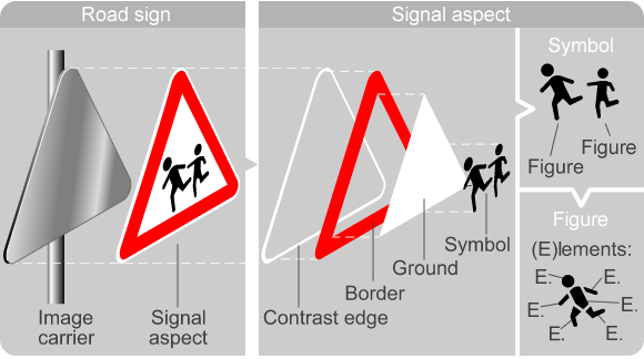Figure 1: Traffic signs: Definition of technical terms for graphical components