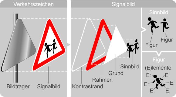 Verkehrszeichen: Benennungen für graphische Komponenten